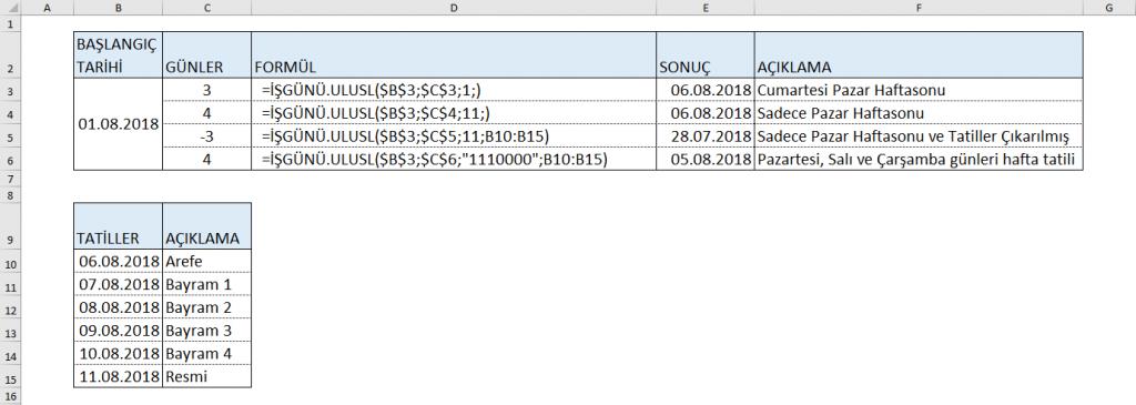 ISGUNU.ULUSL Formülü Yazılımı, Sonucu ve Açıklaması