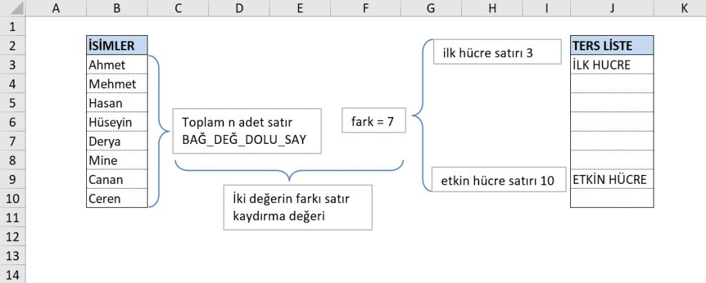 Liste Ters Çevirme İşlem Adımları