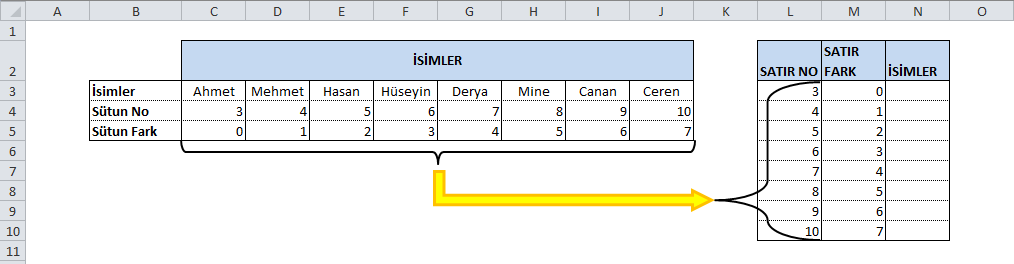 Yatay Dikey Liste Çevirme Formülü Çalışması